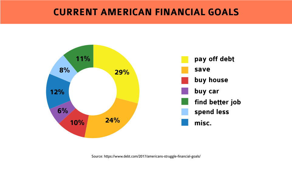 current american financial goals