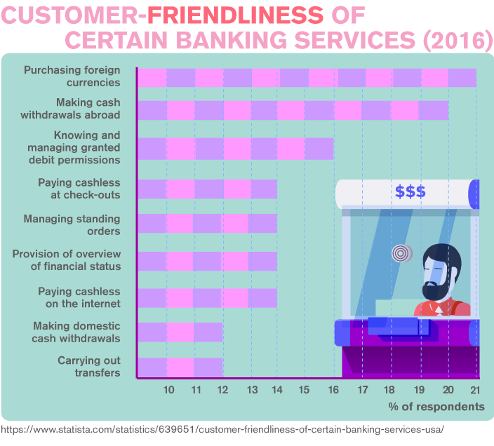 Customer-Friendliness of Certain Banking Services (2016)