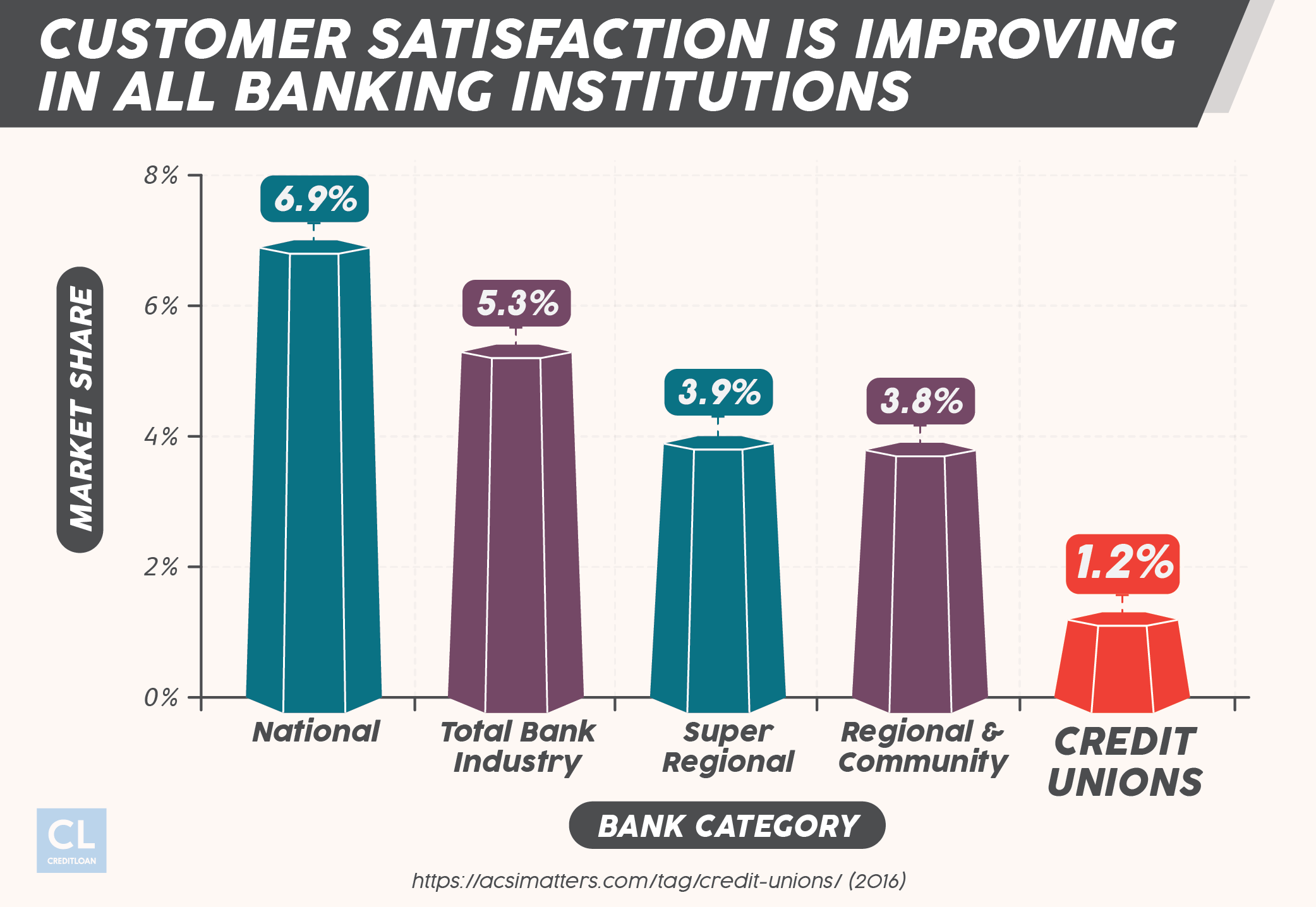 Customer satisfaction in banking stats
