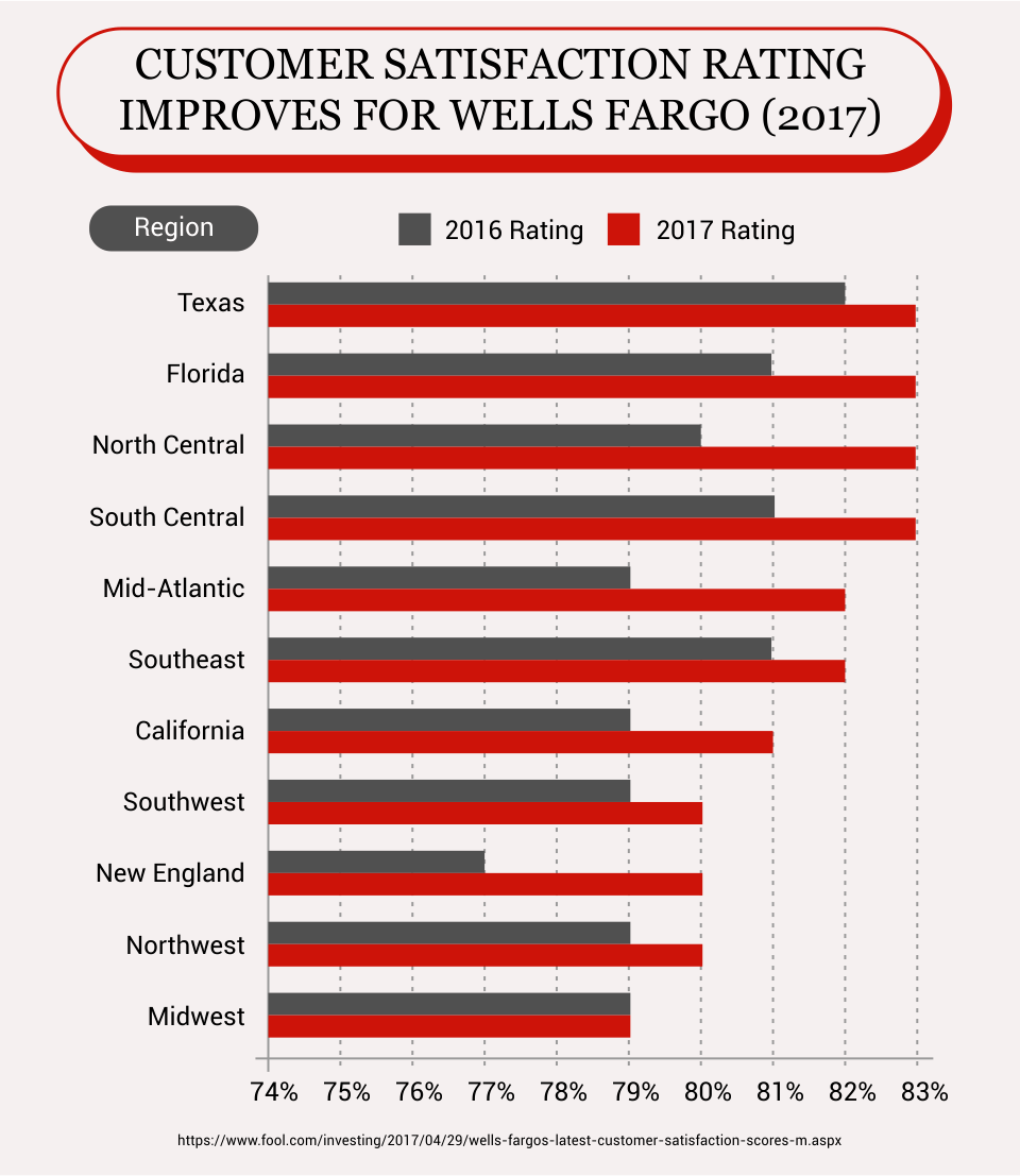 Wells Fargo Review - CreditLoan com®
