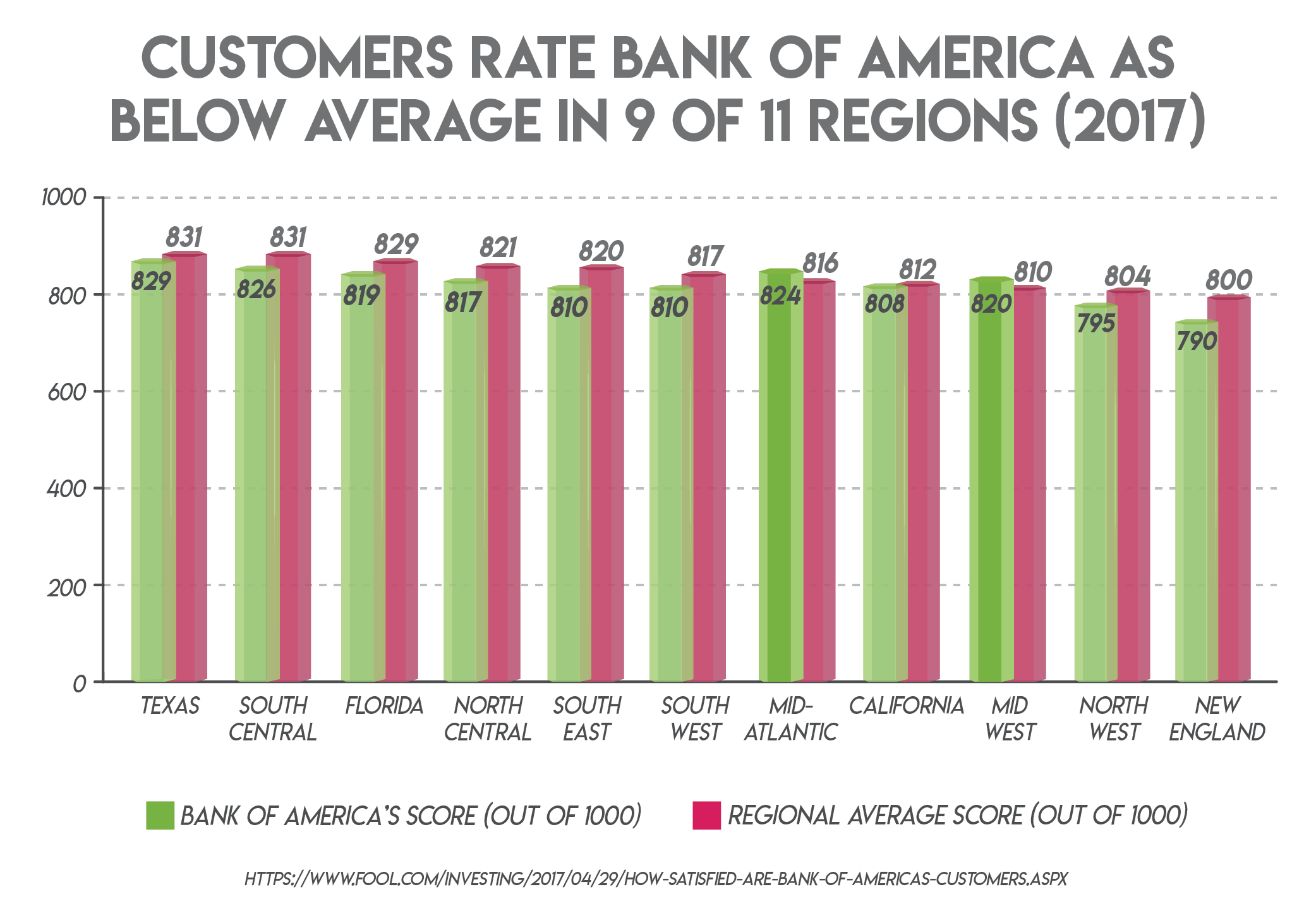 Customers rate Bank of America as below average in 9 or 11 regions (2017)