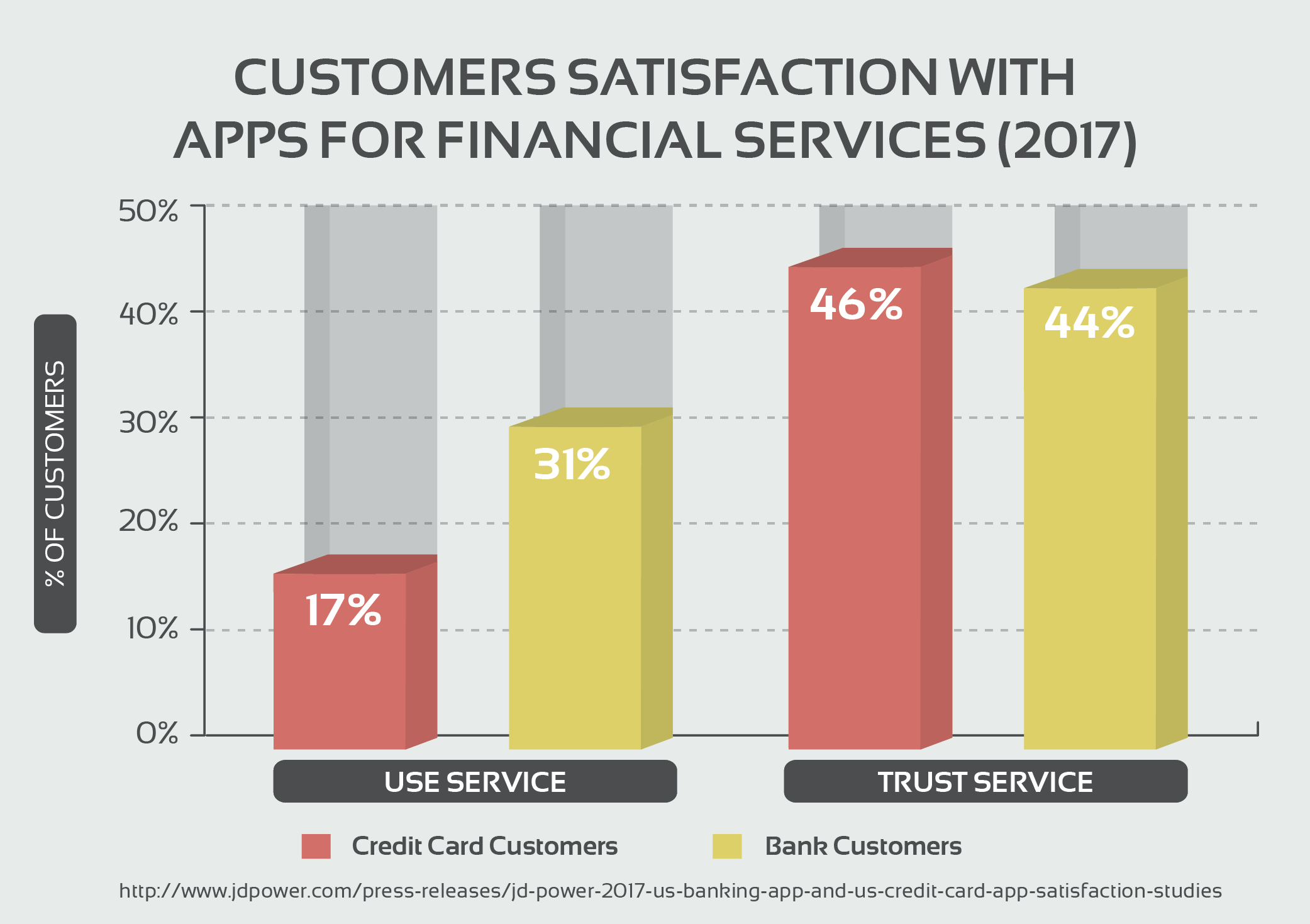Customers Satisfaction With Apps for Financial Services (2017)