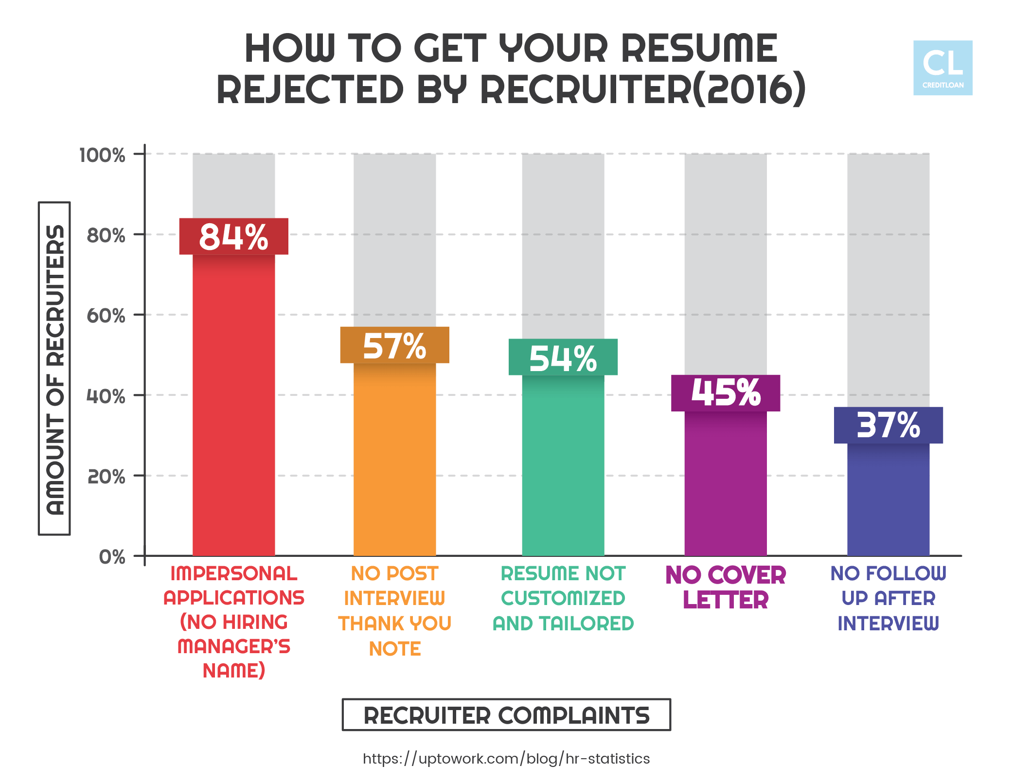Data on Resume Complaints and Rejections