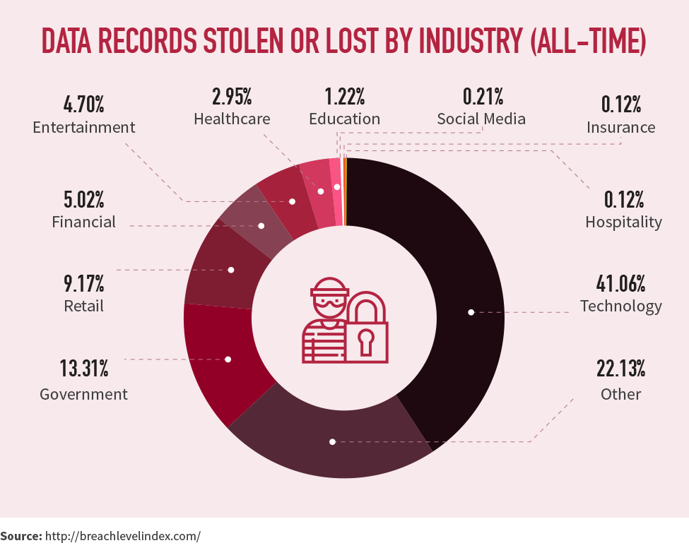 Data records stolen or lost by industry