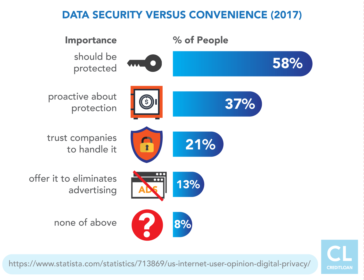 Data Secuirity versus convenience statistics 2017