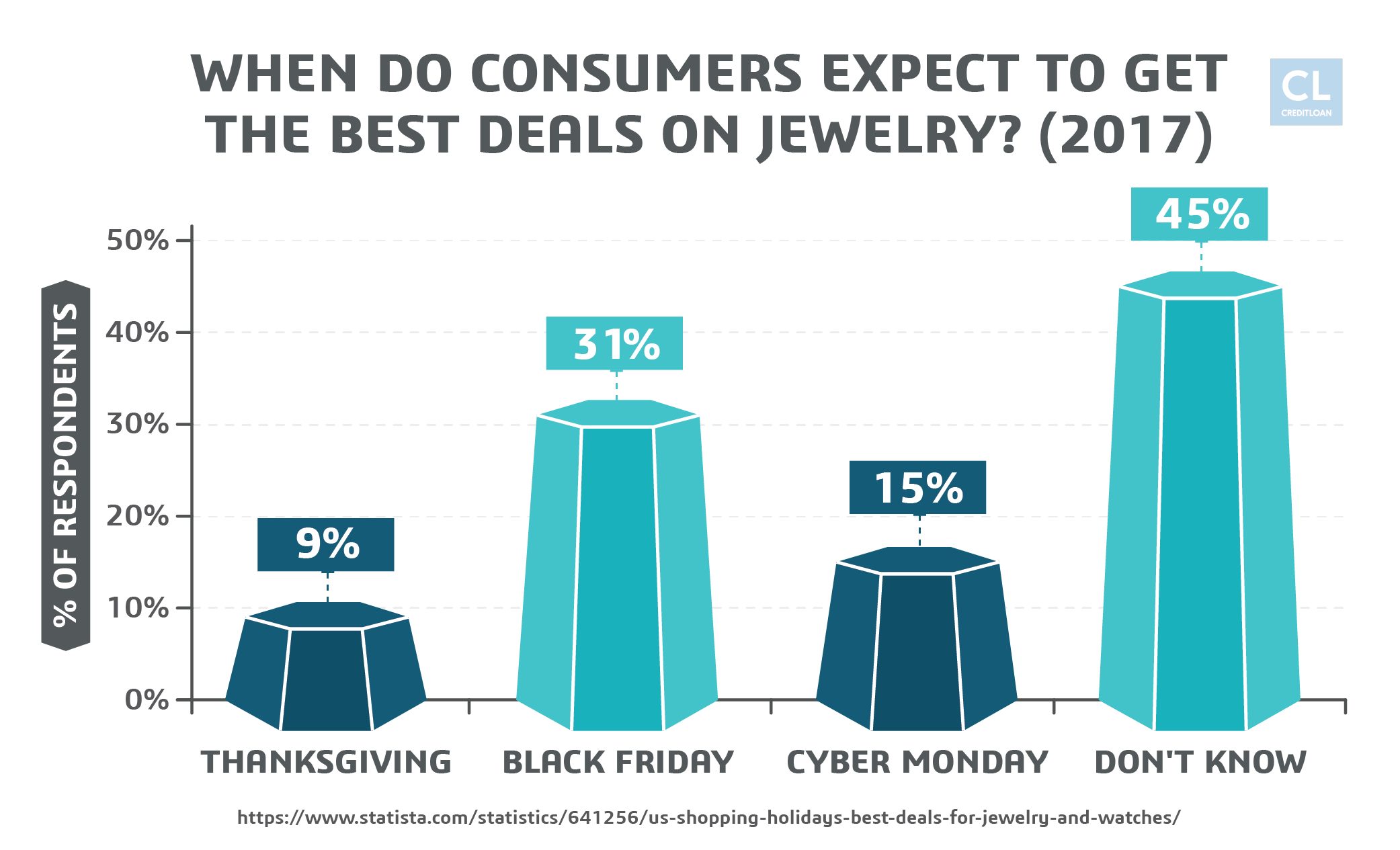 Data Showing Best Deals for Jewelry