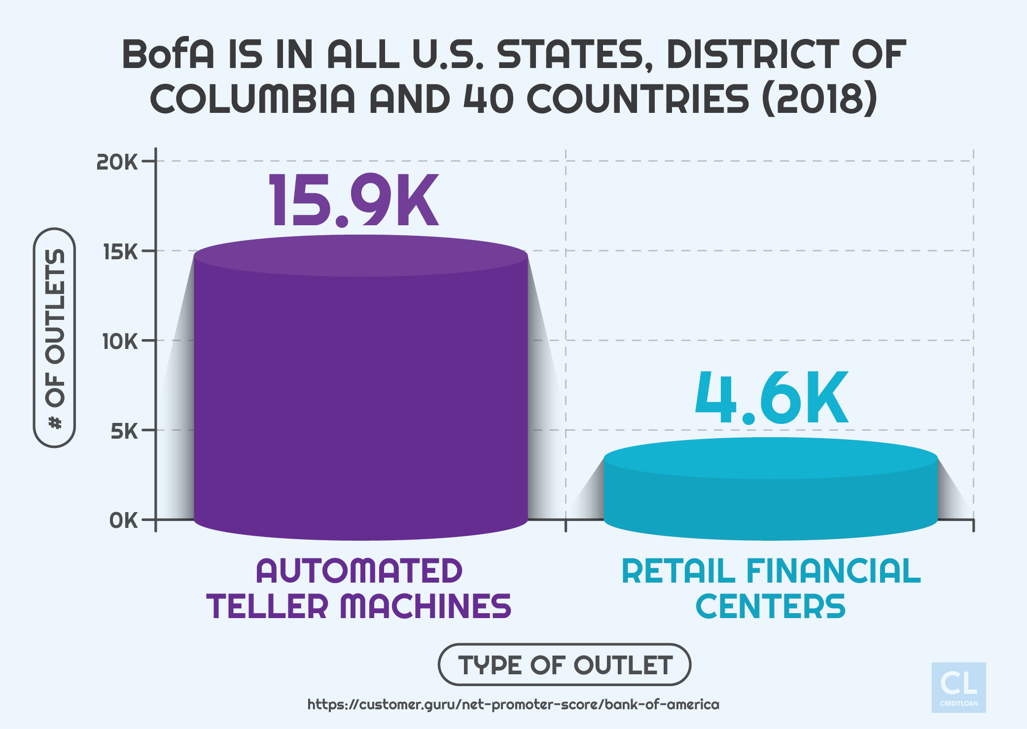 Data Showing BofA Number and Type of Outlets