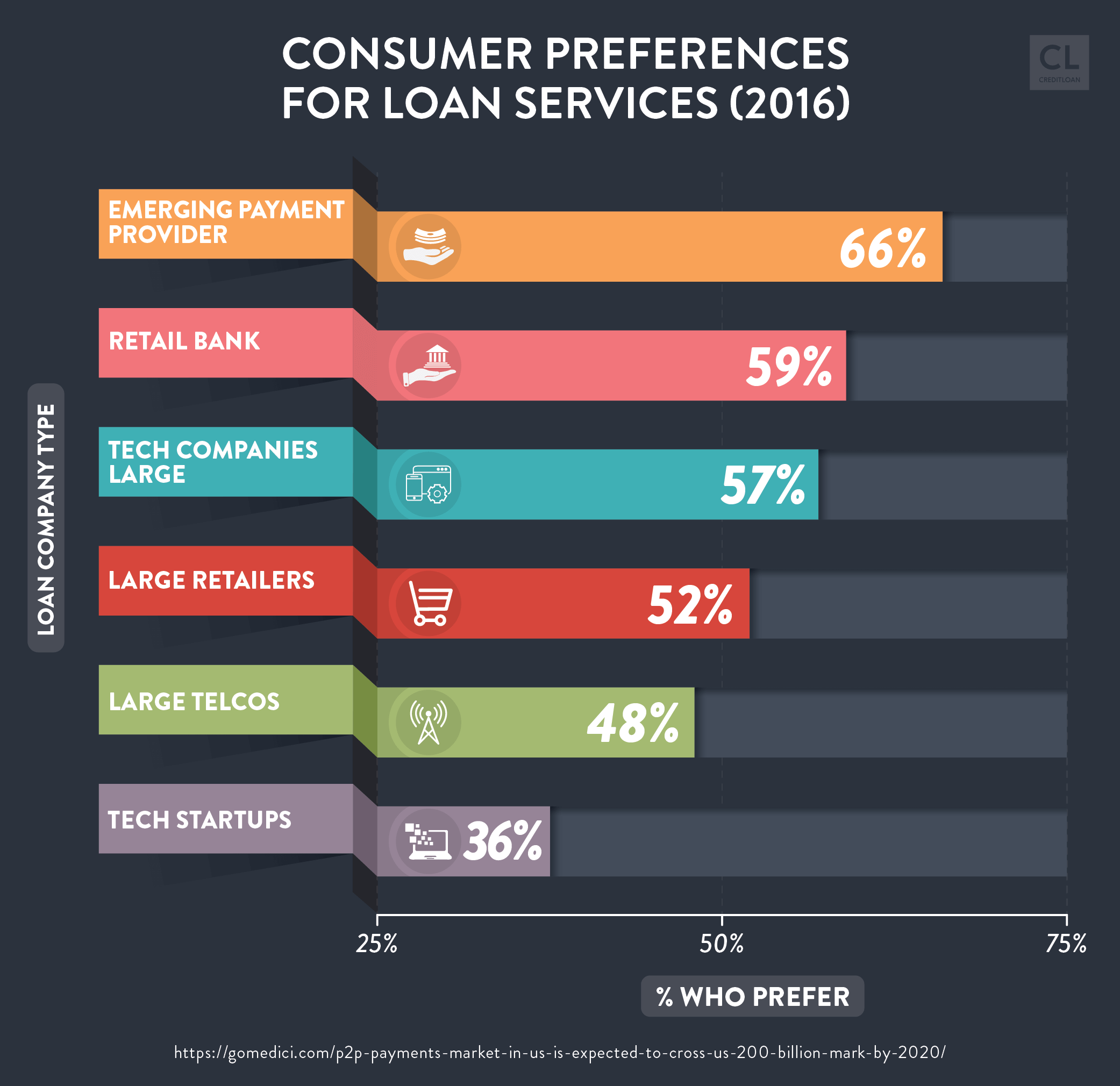Data Showing Consumer Preferences for Loan Services