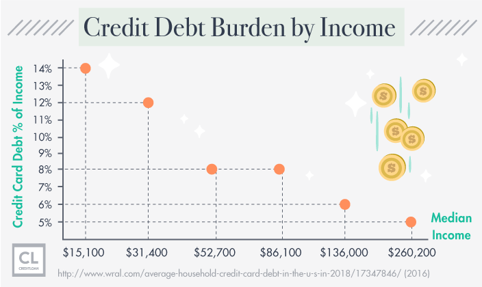 Data Showing Debt Burden by Income
