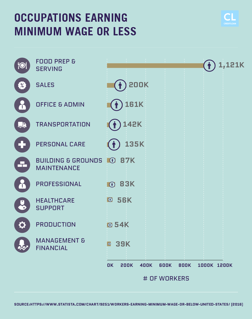 Data Showing Low-Paying Occupations