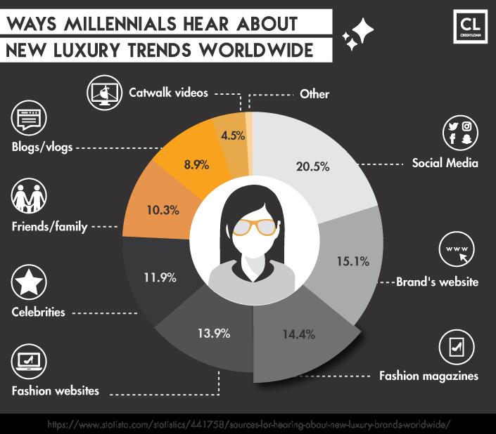 Data Showing Ways Millennials Hear About New Luxury Trends Worldwide