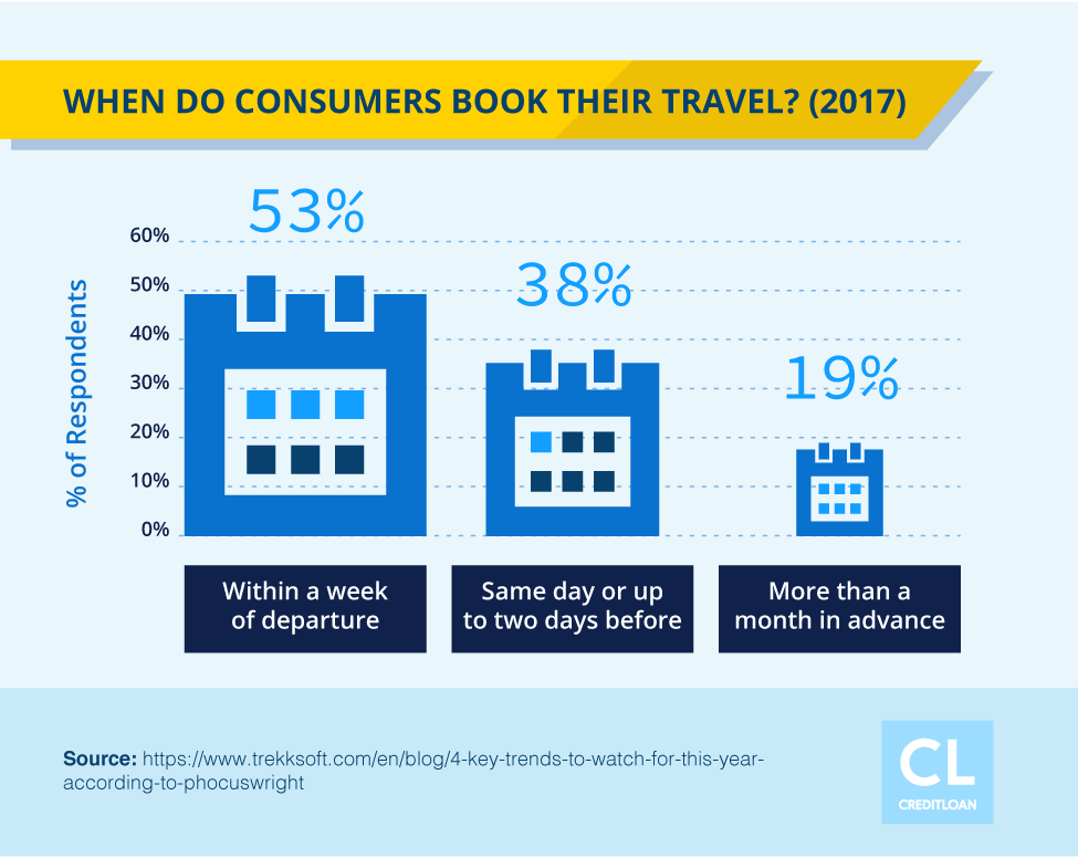 Data Showing When Do Consumers Book Their Travel