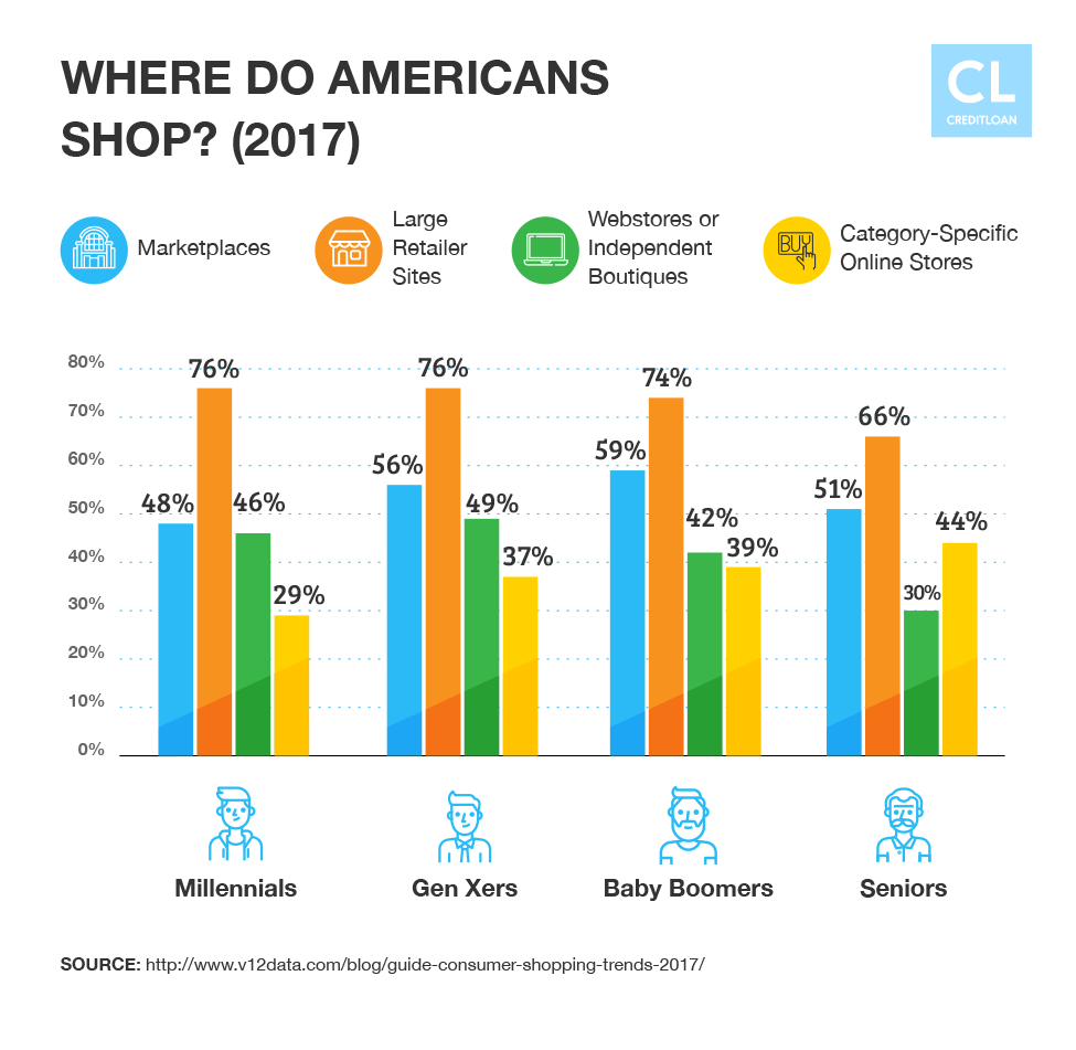Data Showing Where Americans Shop