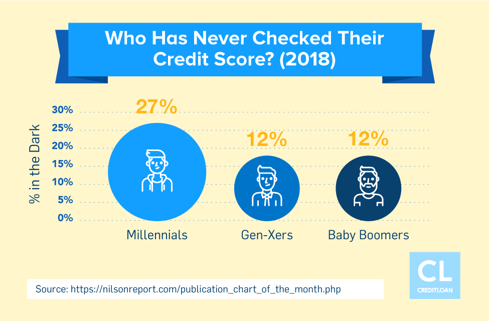 Data Showing Who Has Never Checked Their Credit Score