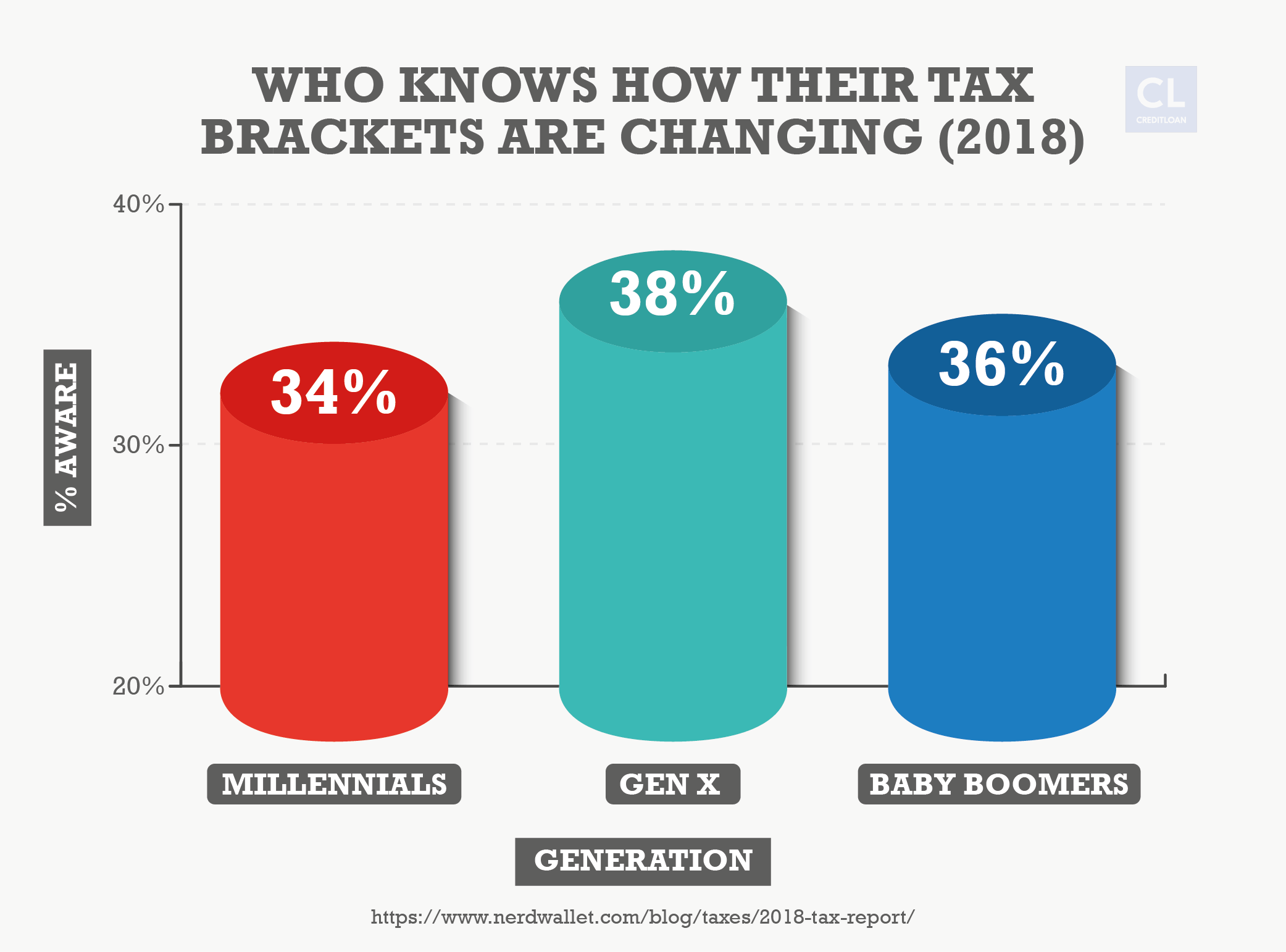 Data Showing Who Knows How Their Tax Brackets are Changing