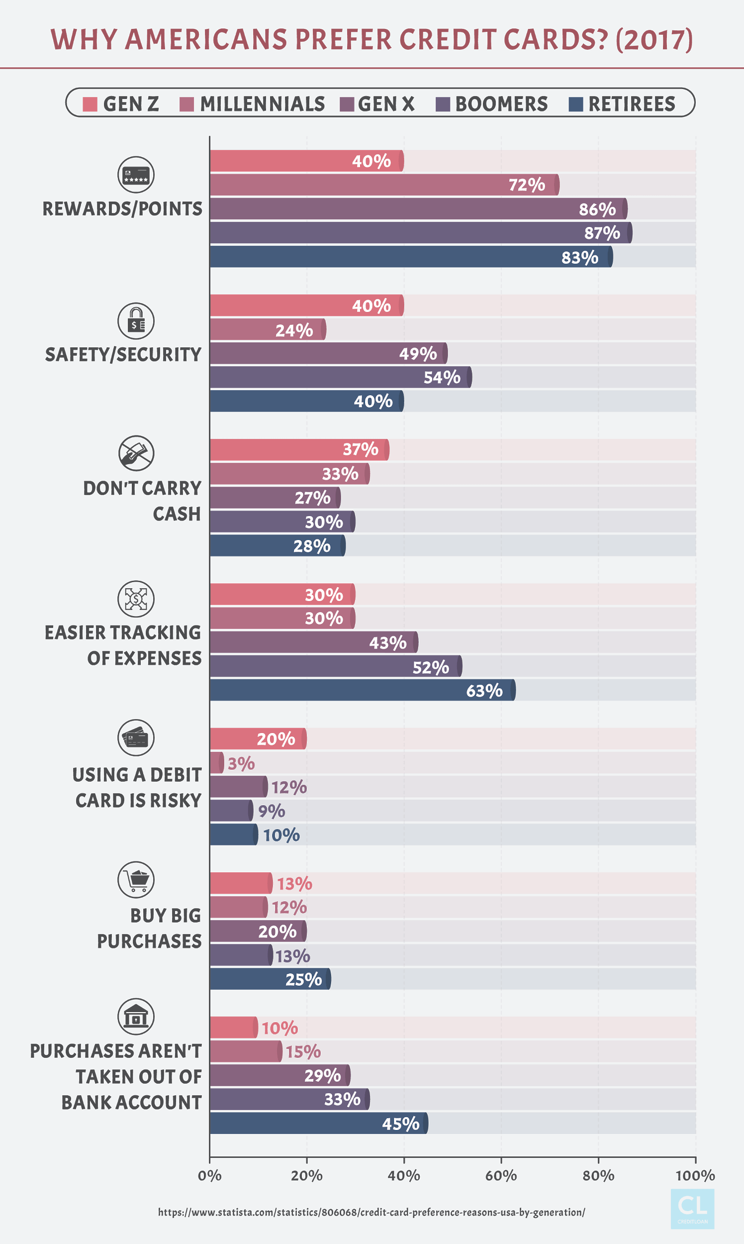Data Showing Why Americans Prefer Credit Cards