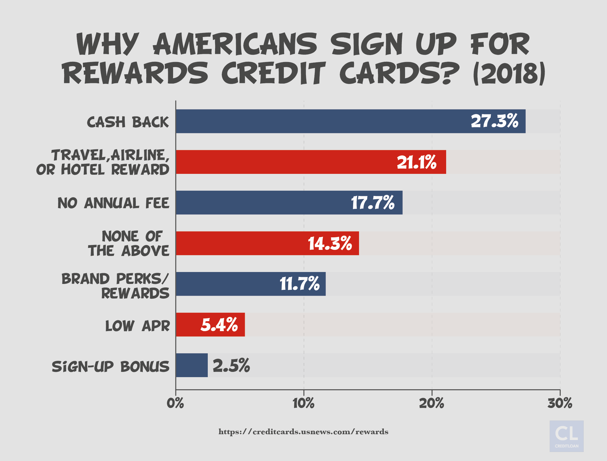 Data Showing Why Americans Sign Up For Reward Credit Cards