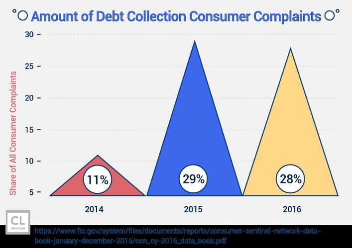 Debt Collection Consumer Complaints stats