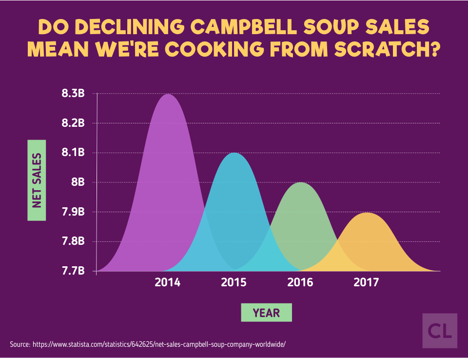 Declining Campbell Soup Sales from 2014-2017