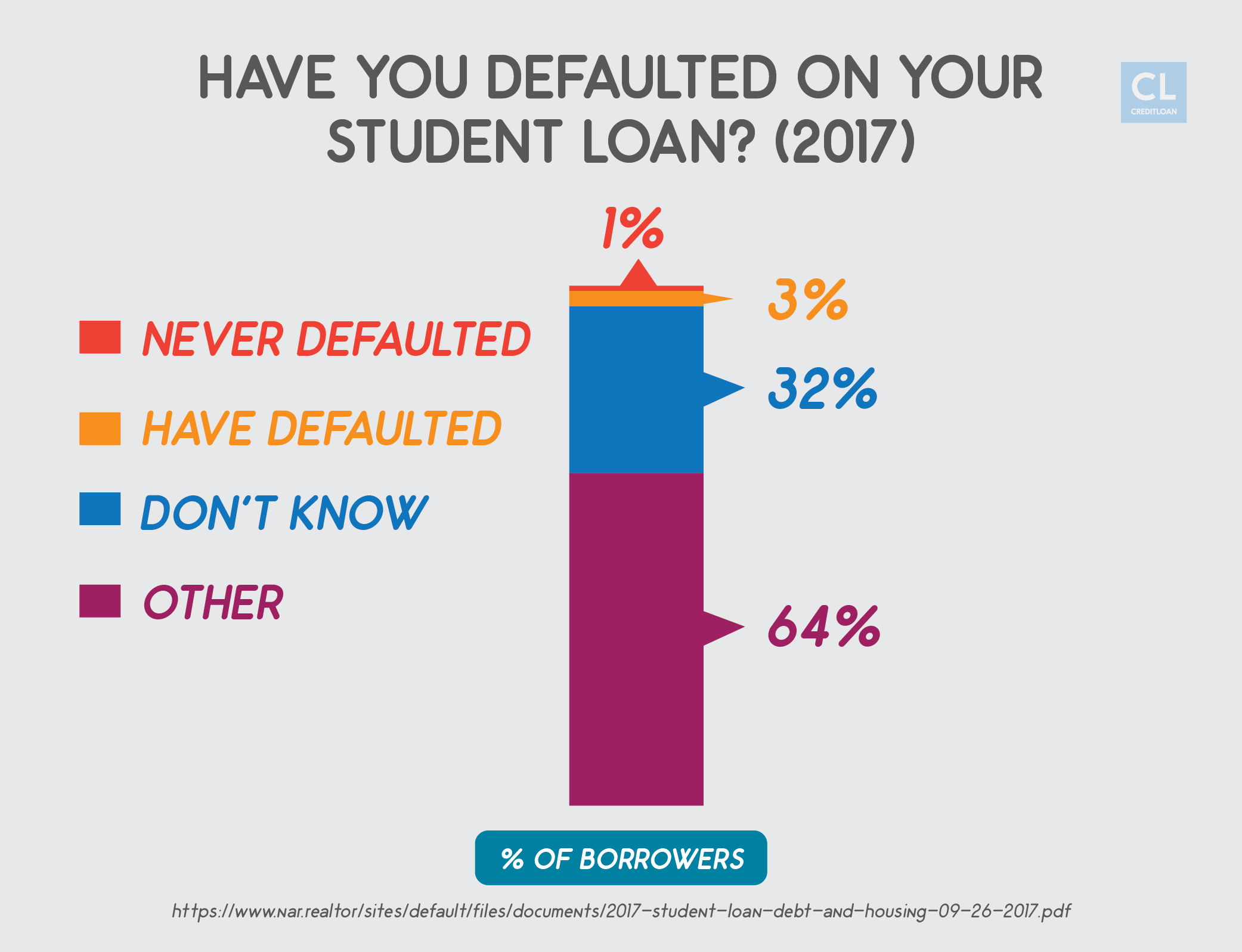 Default Rates on Student Loans (2017)
