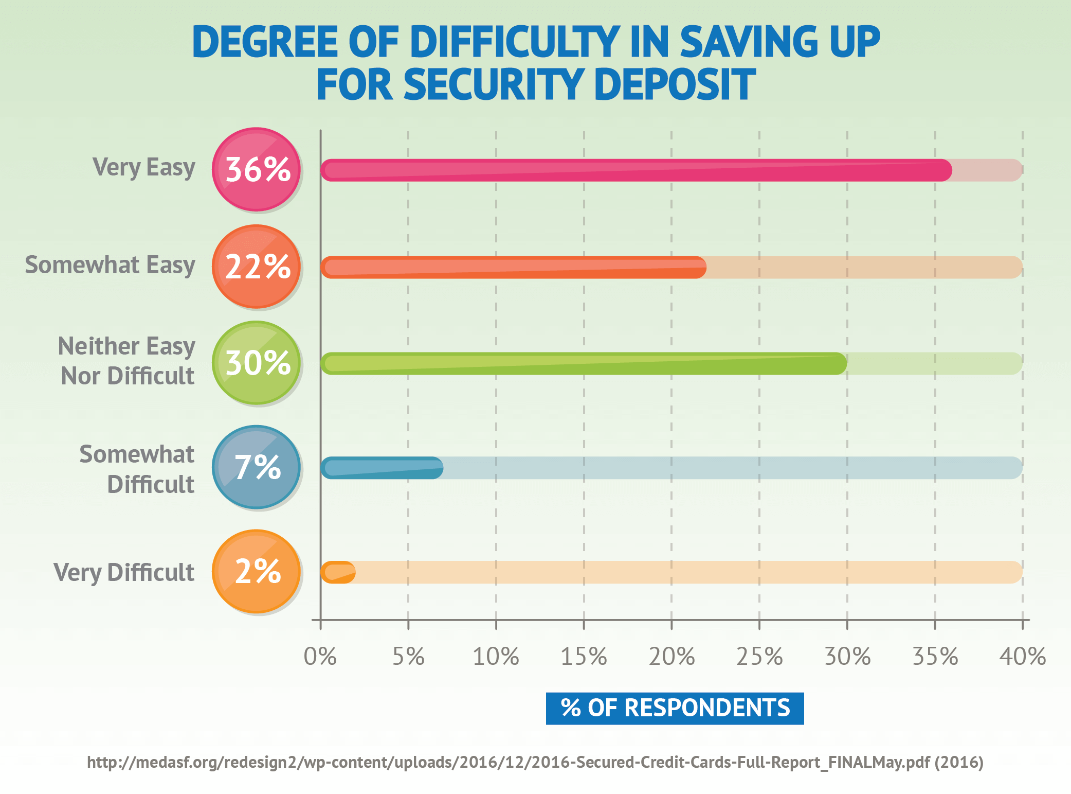 Degree of Difficulty In Saving Up For Security Deposit