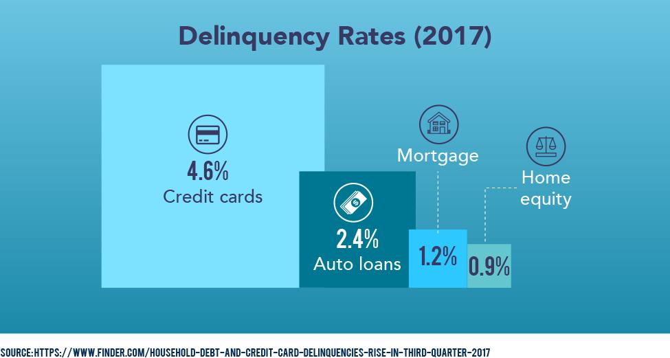 Delinquency Rates (2017)