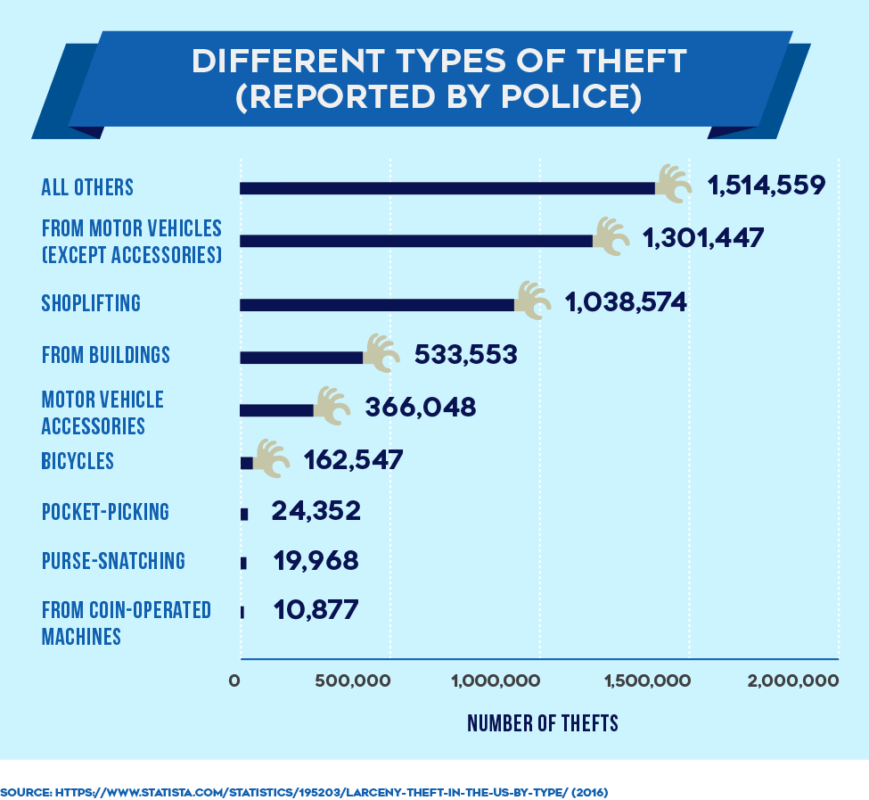 Different Types of Theft (reported by Police)