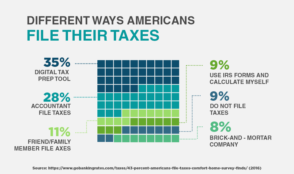Different Ways Americans File Their Taxes