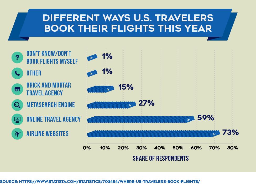 Different Ways U.S. Travelers Book Their Flights This Year