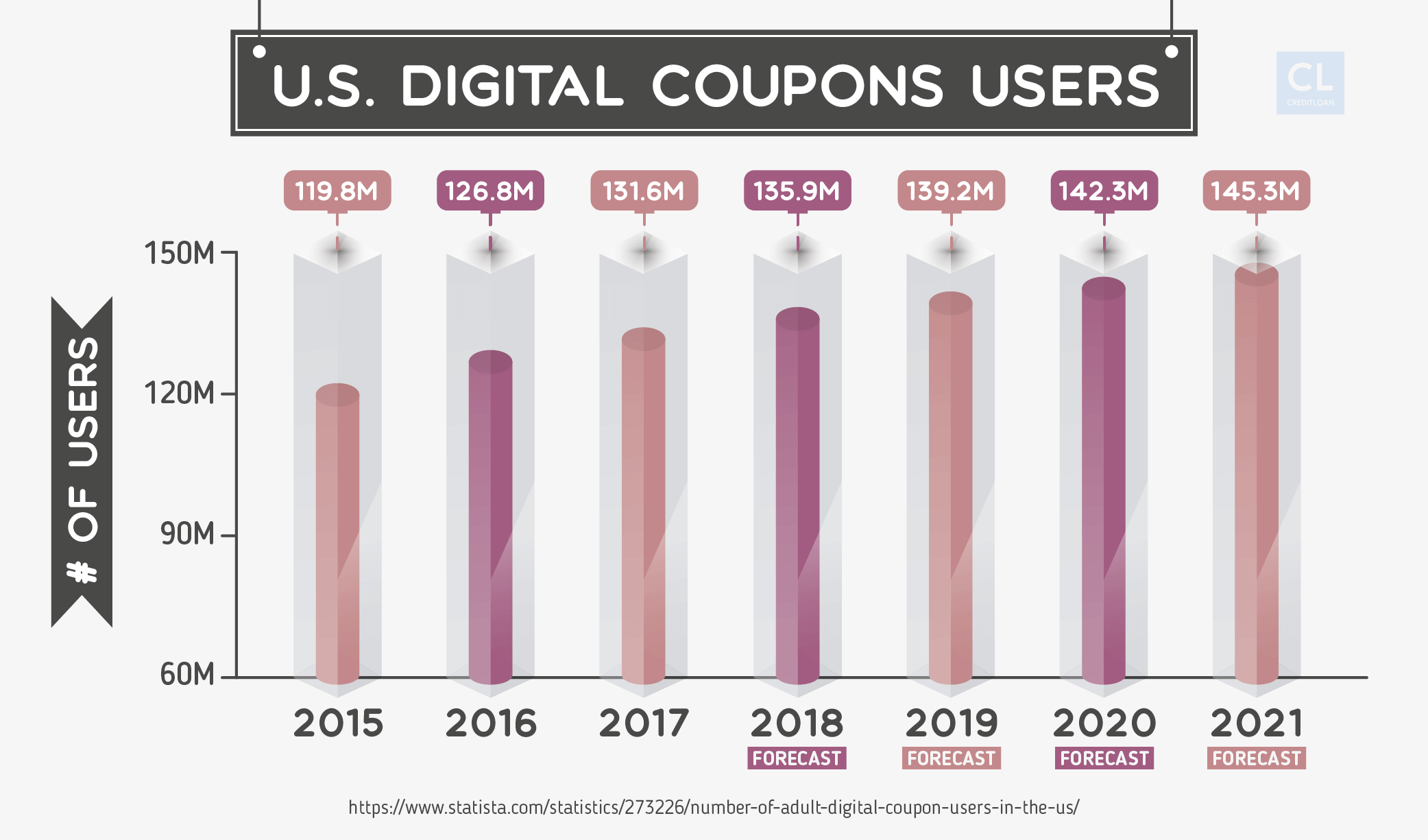 Digital Coupon Use in the US