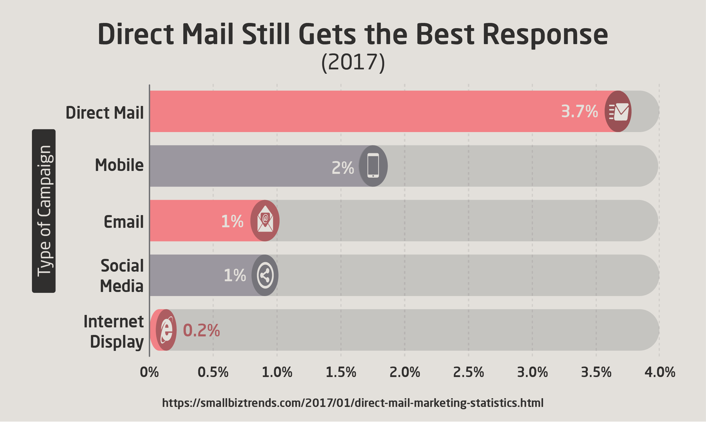 Direct Mail Still Gets the Best Response (2017)