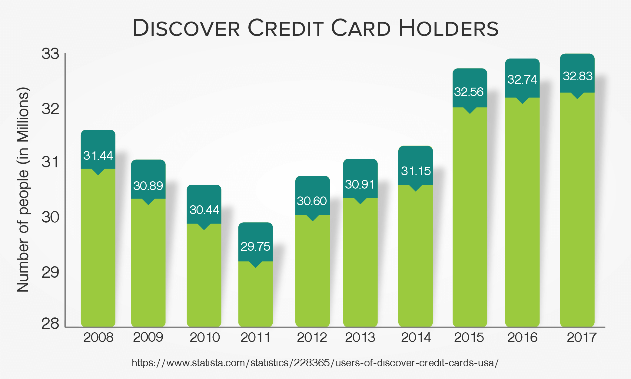 Discover Credit Card Holders