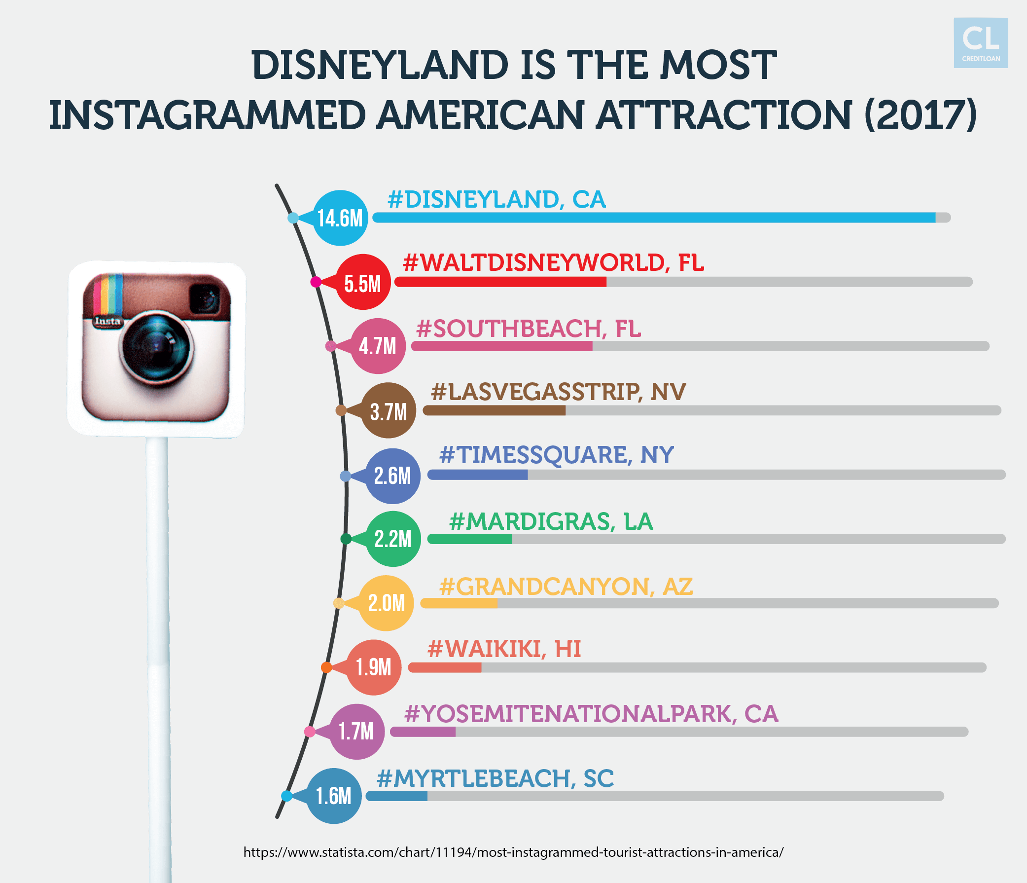 Disneyland is the Most Instagrammed American Attractions 2017