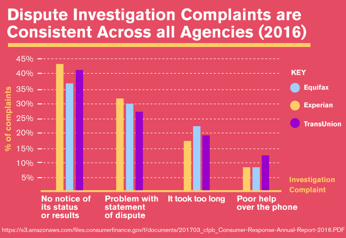 Dispute Investigation Complaints are Consistent Across all Agencies (2016)