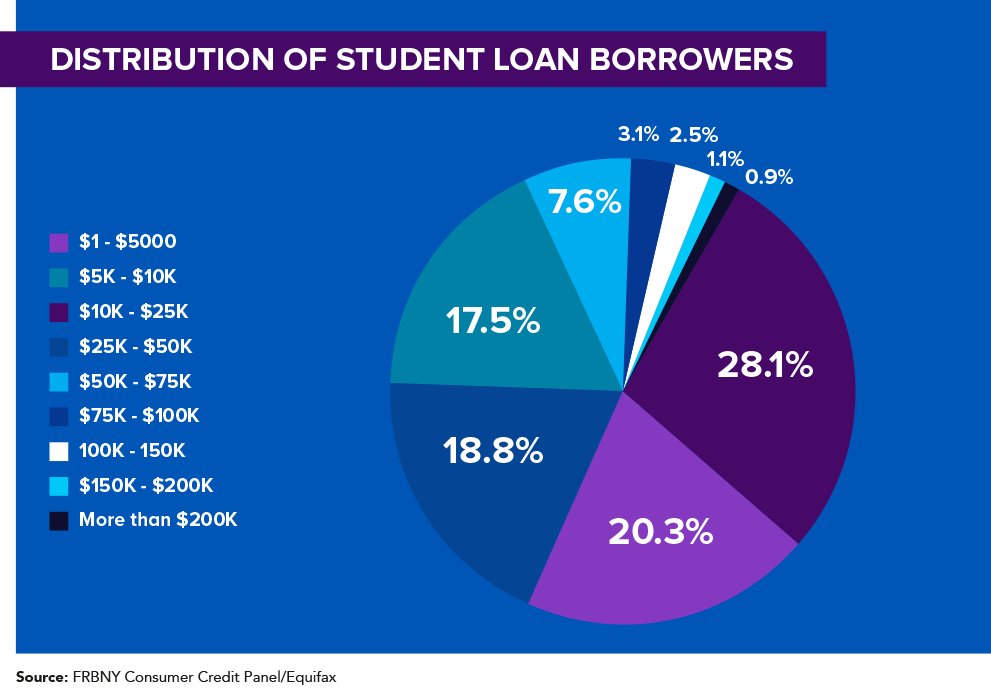 Distribution of Student Loan Borrowers