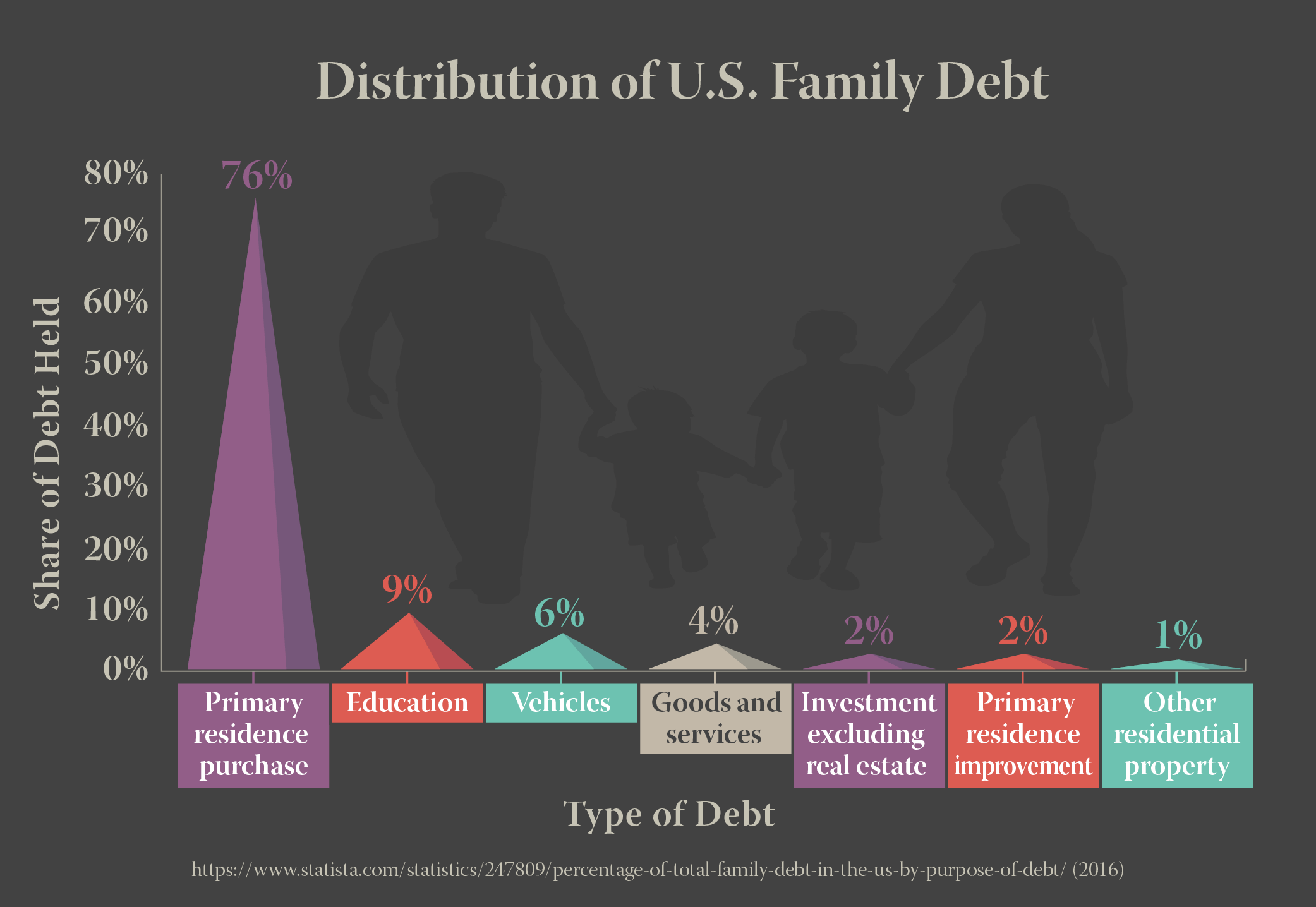 Distribution of U.S. Family Debt
