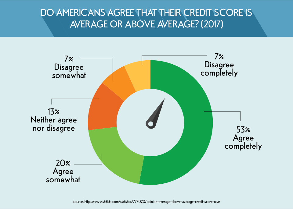 Do Americans Agree That Their Credit Score is Average or Above Average?