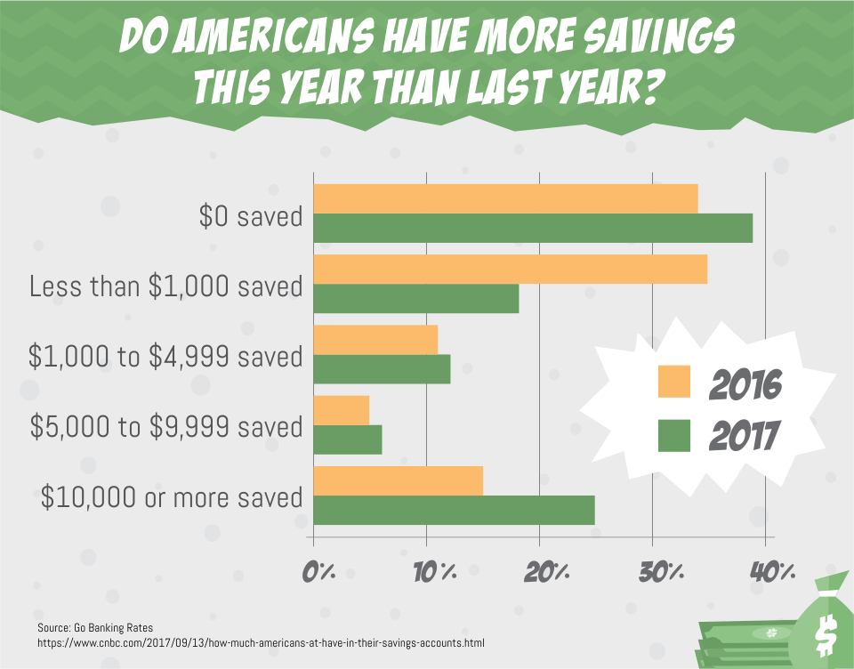 Do Americans Have More Savings This Year Than Last Year?