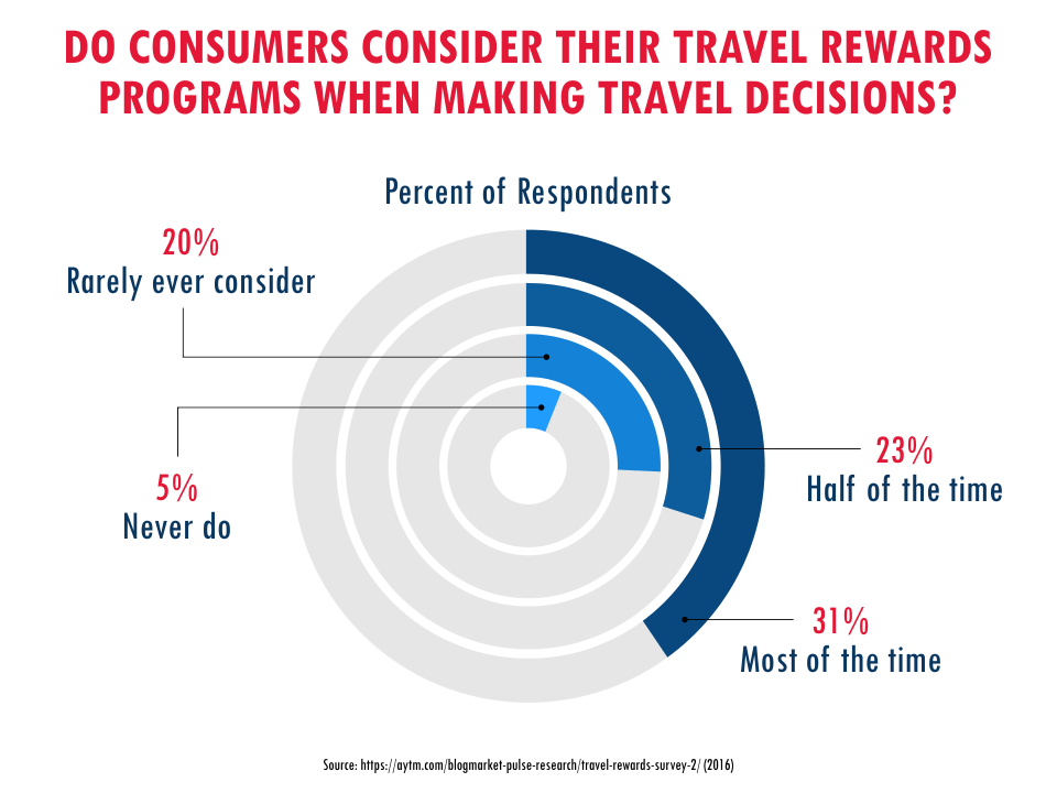 Do Consumers Consider Their Travel Rewards Programs When Making Travel Decisions?