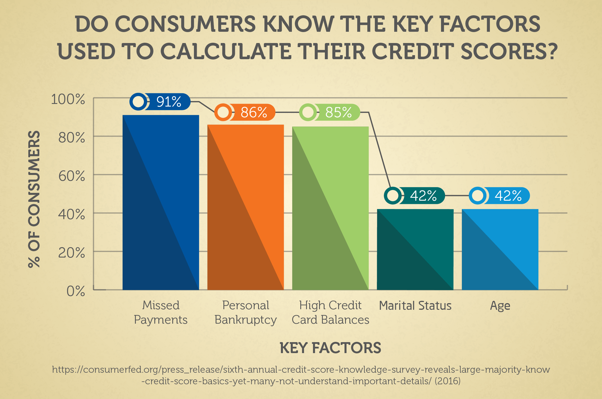 Do Consumers Know the Key Factors Used to Calculate Their Credit Scores?