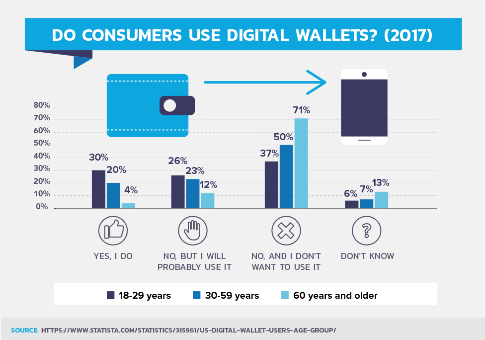 Do Consumers Use Digital Wallets? (2017)