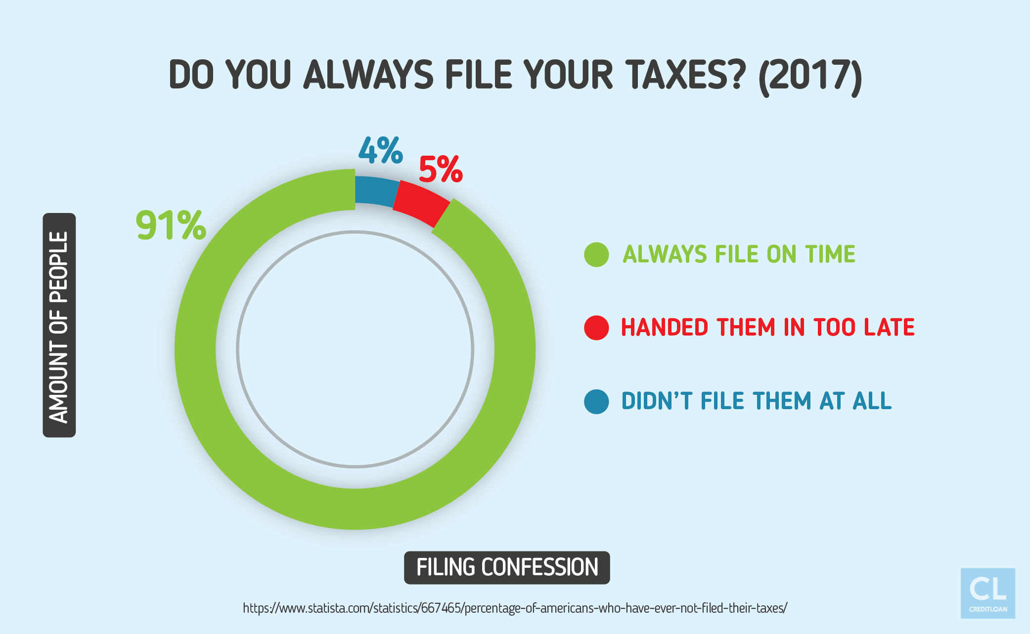 Do You Always File Your Taxes? (2017)