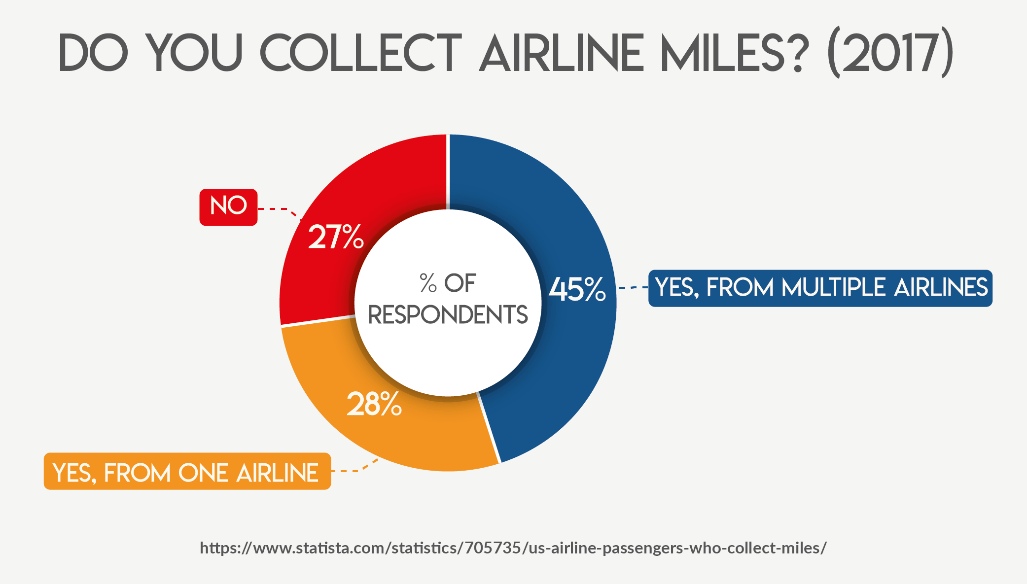 Do You Collect Airline Miles? (2017)