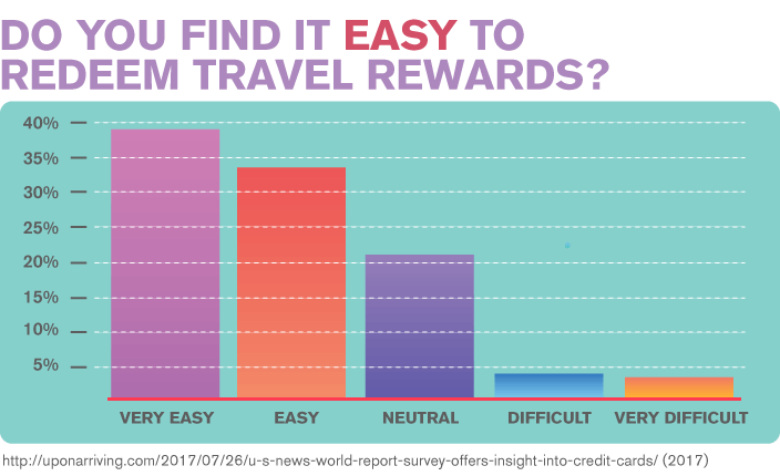 Do you find it easy to redeem travel rewards?