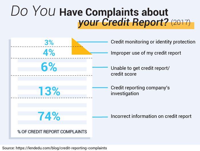 Do You Have Complaints about your Credit Report? (2017)