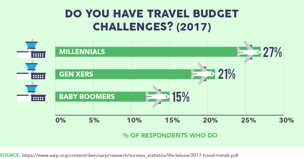Do You Have Travel Budget Challenges? (2017)