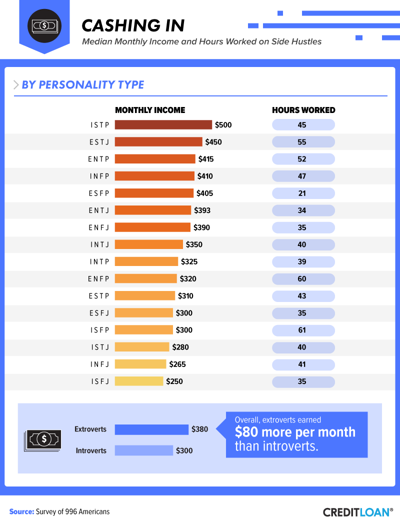 Cashing In: Median Monthly Income & Hours Worked, by Personality Type