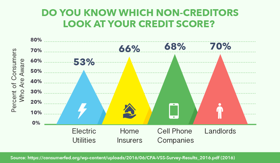 Do you Know Which Non-Creditors Look at Your Credit Score?