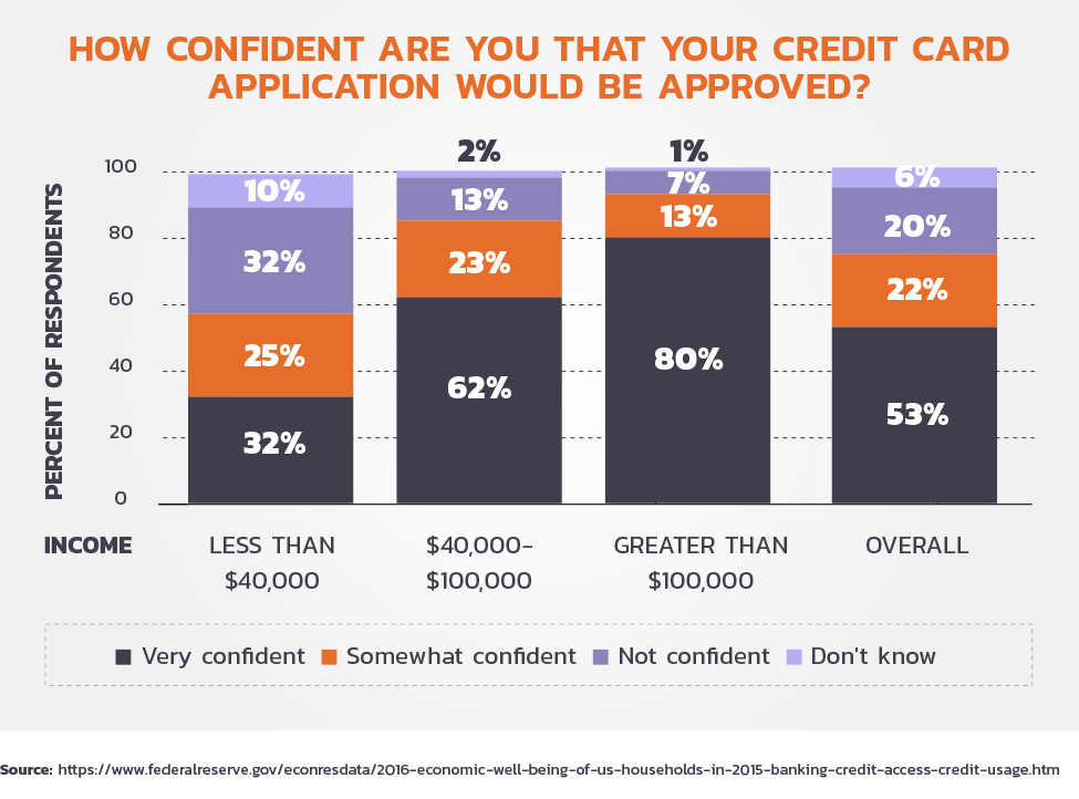 Do you think your credit card application will be approved?