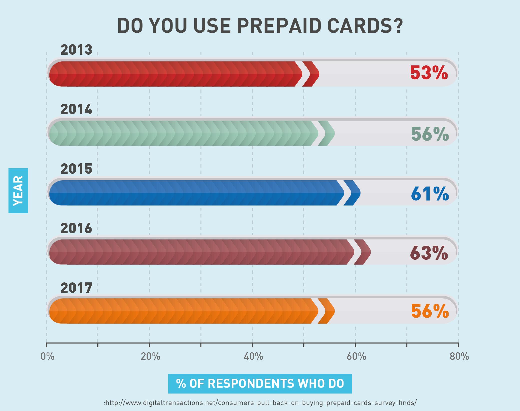 Do you use prepaid cards?